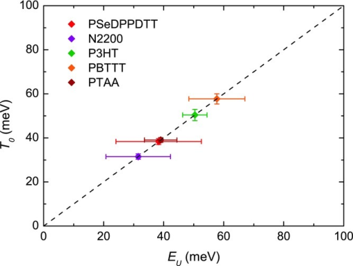 Correlation between the width of the DOS extracted from the FET transfer characteristics and the Urbach energy extracted from the PDS absorption spectra.