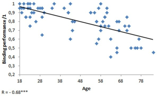 Scatterplot of the performance at the binding task as a function of age. ***p < 0.001.