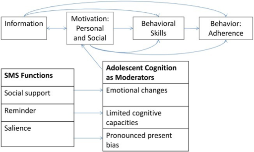 IMB model adapted to RATA intervention.