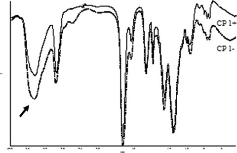 FT-IR spectra of CP 1+ and CP 1− showing an increase in the intensity of the band at 3450 cm−1 for CP 1−, containing a higher concentration of MAA hydroxyl groups.