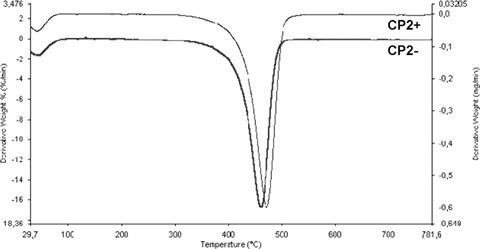 Derivative thermograms: shift of the maximum degradation rate of the more highly cross-linked CP 2+ with respect to CP 2− to higher temperature.