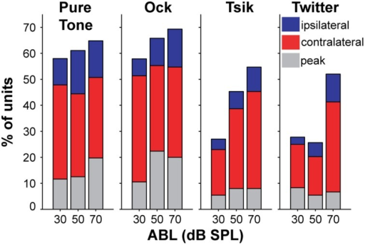 Percentage of sensitivity type of for each stimulus type at each ABL. Each sub-plot shows data for each stimulus type, and each bar provides data for each ABL. Color code as illustrated by the legend on the right sub-plot indicates the type of ILD-sensitivity function.