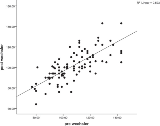 Association between the baseline Wechsler Memory Test (WMT) score and the postoperative WMT score