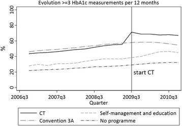 Proportion of diabetes type 2 care trajectory (CT) and non-CT patients with > =3 HbA1c measurements around the CT start, IMA pillar, 2006–2010. Proportion of diabetes type 2 (T2DM) care trajectory (CT) patients with > = 3 HbA1c measures around CT start, in comparison with T2DM patients on a diabetes convention 3A care programme (two insulin injections a day, treated in specialised diabetic centres), with T2DM patients in a care programme on diabetes education and self-management and with T2DM patients in no dedicated care programme