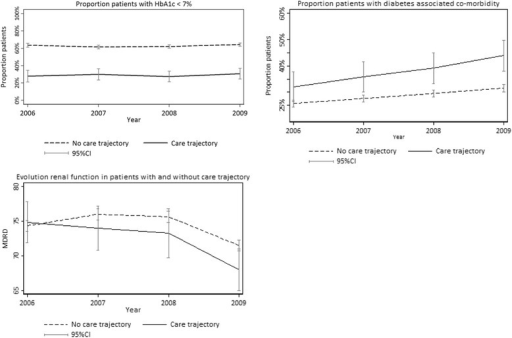 Clinical status prior to care trajectory (CT) start in diabetes type 2 CT and non-CT patients, Intego network, 2006–2009. Proportion of patients included and eligible patients not included in type 2 diabetes mellitus care trajectory, with HbA1c < 7 %, diabetes-associated co-morbidity and renal function progression, prior to CT start