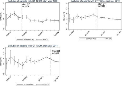 HbA1c levels in diabetes type 2 care trajectory (CT) patients by year of CT start, central pillar data 2008–2011. HbA1c levels in diabetes type 2 care trajectory (CT) patients after CT start, for the cohort of CT patients who started the CT in 2009, 2010 and 2011