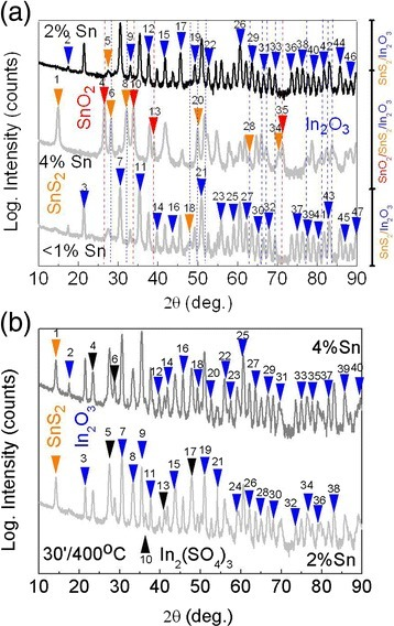 a GIXD diffraction pattern of Sn:In2O3 NWs containing <1 % Sn, 2 % Sn, and 4 % Sn that were exposed to H2S at 300 °C for 60 min. The peaks have been labeled with increasing angle in ascending order as follows  and b GIXD diffraction pattern of Sn:In2O3 NWs containing 2 % Sn and 4 % Sn that were exposed to H2S at 400 °C for 30 min  The diffracted peaks are labeled by  in ascending order and increasing angle