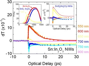 Ultrafast transient spectroscopy of ITO. Right inset shows the ultrafast transient of the SnS2:In2O3 NWs obtained from the ITO NWs under H2S at 300 °C for 60 min; left inset shows the steady state absorption-transmission spectra of the ITO and SnS2:In2O3 NWs