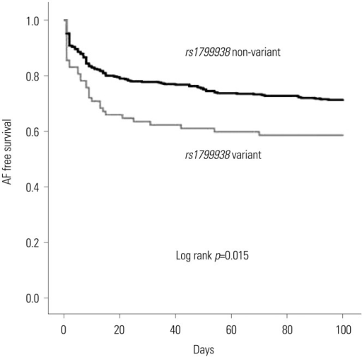 Kaplan-Meier curves of AF free survival between patients with and without the rs1799983 variant within 3 months after RFCA of AF. AF, atrial fibrillation; RFCA, radiofrequency catheter ablation.