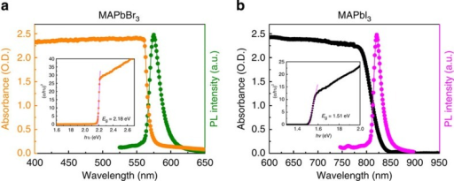 Steady-state absorption and photoluminescence.(a) MAPbBr3 single crystal. (b) MAPbI3 single crystal. Insets: corresponding Tauc plots displaying the extrapolated optical band gaps.