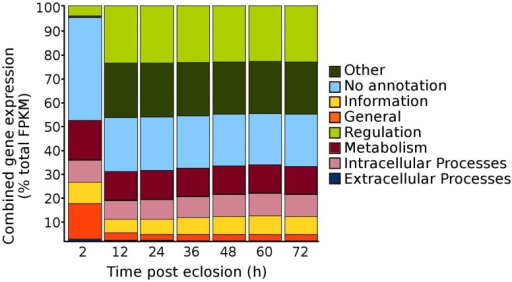 Total proportions of cumulative gene expression levels within the Structural Classification of Proteins (SCOP) general function categories for adult sugar-fed female Culex quinquefasciatus, strain HAmCqG8, for the initial 72 h post-eclosion. Gene expression values expressed are summed within each SCOP category to provide an overall profile of the complete distribution of all gene expression within the mosquitoes.