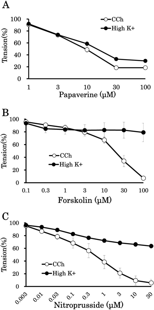 Effects of papaverine, forskolin and sodium nitroprusside (SNP) on the contractioninduced by 1 µM carbachol (CCh) and 65 mM KCl (high K+) inbovine abomasum. Preparations were precontracted with CCh or high K+, andthen, the specified agents were added to the bath solution. The maximum contractionsinduced by high K+ and CCh in the absence of these agents were taken as100%. Each point represents the mean of 4–7 preparations. Vertical bars indicateSEM.