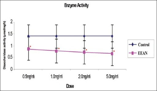 Graph comparing the enzyme activity of the control enzymes extracted from the lumen of rat versus those same enzymes treated with A.nigra extract. EEAN: Ethanol extract of A. nigra leave