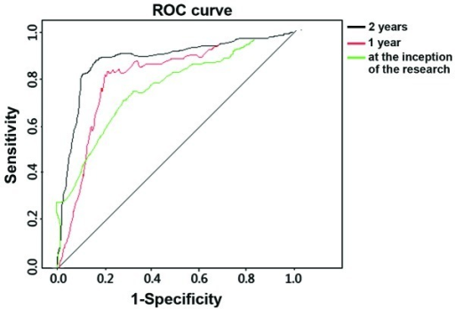 ROC analysis of diagnosing HPV16E6. HPV16, human papillomavirus type 16; ROC, receiver operating characteristic.