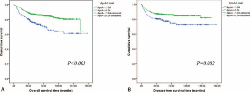 According to the preoperative ApoA-I levels, Kaplan–Meier curves depicting OS (A) in 786 patients and DFS (B) in 755 patients (M0) with renal cell cancer. DFS = disease-free survival, OS = overall survival.