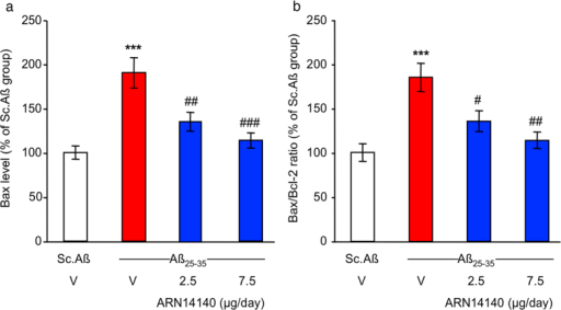 Effect of ARN14140 infusion for 7 days on Aβ25-35-induced toxicity.(a) Bax level in the mouse hippocampus; (b) Bax/Bcl-2 ratio in the mouse hippocampus. V, vehicle solution. N = 5–7 per group in (a,b), ANOVA: F(3,22) = 12.9, p < 0.0001 in (a), F(3,22) = 9.13, p < 0.0001 in (b), ***p < 0.001 vs. Sc.Aβ/V, #p < 0.05, ##p < 0.01, ###p < 0.001 vs. Aβ25–35/V; Dunnett's test. Note that Bcl-2 levels did not differ among groups (F(3,22) = 0.04, p > 0.05).