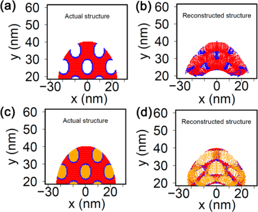 Level-set simulation.(a) framework for porous material, (b) the reconstructed simulated APT result showing the non-uniform distribution of ions, (c) the simulation framework for the same material with pores filled with a high electric field material, and (d) the reconstruction from the material with filled pores.