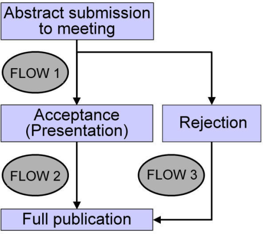 Flows of abstracts from submission to a meeting until full publication.