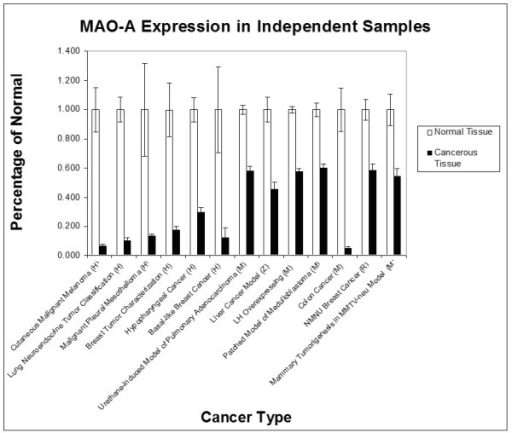 Expression of MAO-A in normal and cancer tissue samples. Tissues are from humans (H), mice (Mus musculus, M), rats (Rattus norvegicus, R), or zebrafish (Danio rerio, Z). Values are included for each dataset with independent samples in both human and animal models. Although all analyses were conducted on raw MAO-A expression levels, here we show both normal (white bars) and cancer (black bars) expression levels as a percentage of the mean expression in normal tissue within that data set. Control and cancer MAO-A expression levels are significantly different for all of the cancer types shown. Error bars indicate standard error of the mean.
