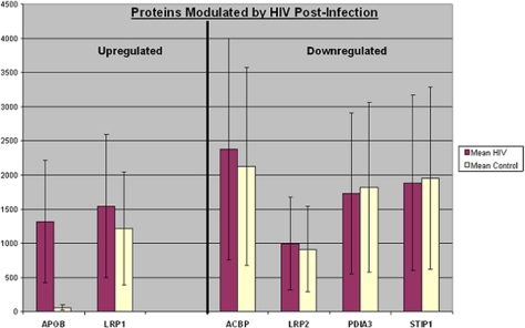 Proteins modulated by HIV post-infection.Up-regulated proteins are APOB and LRP1 and downregulated proteins are ACBP, STIP1, LRP2, and PDIA3. X-axis = protein names (abbreviations according to SwissPROT). Each protein was detected in multiple gels. Y-Axis = average of normalized quantities and standard deviations for each protein detected in multiple gels. The line limits are +/− one standard deviation for the range of data points for each protein. Full protein names and Accession #s of each protein are provided in Tables 1 & 2.