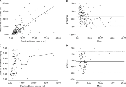 Observed and predicted tumor volumes of a second cohort of patients who underwent radical retropubic prostatectomy between 2005 and 2006. (A) Regression analysis of all 159 patients (r=0.638, p<0.001). (B) Bland-Altman analysis of all 159 patients. (C) Regression analysis of the 66 patients whose observed tumor volume was <3 ml (r=0.277, p=0.024). (D) Bland-Altman analysis of the 66 patients whose observed tumor volume was <3 ml.