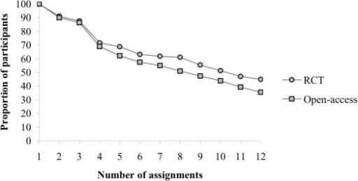 Attrition curve: proportion of participants by number of assignments in the randomized controlled trial (RCT) and open-access group.
