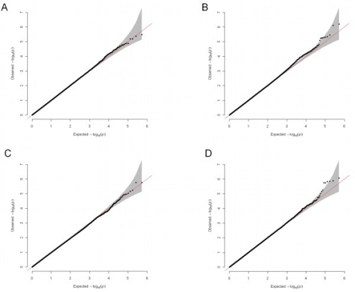 Quantile–quantile plots for the four genome-wide analyses.(A) Analysis of the whole sample (n = 1,790); (B) analysis of SRI-treated individuals (n = 1,222); (C) analysis of NRI-treated individuals (n = 568); (D) gene-by-drug interaction analysis in the randomly allocated individuals (n = 949). The shaded area is the 95% confidence interval of values expected under a uniform distribution.