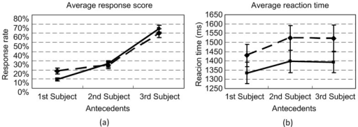 Results of Experiment 1: The average response scores (a) and reaction times (b) of the 6 ways of resolving the two zijis by all participants.The solid line with diamonds denotes the scores and the reaction times of the 1st ziji in the test sentence, and the dashed line with blocks denotes the scores and the reaction times of the 2nd ziji in the test sentence. Each error bar indicates one standard error.