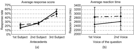 Results of Experiment 2: (a) Transformed average response scores of the 6 ways of resolving the two reflexives by all participants; (b) Averaged reaction times to the 4 types of questions.The solid line with diamonds denotes the scores and the reaction times of the 1st ziji in the test sentence, and the dashed line with blocks denotes the scores and the reaction times of the 2nd ziji in the test sentence. Each error bar indicates one standard error.