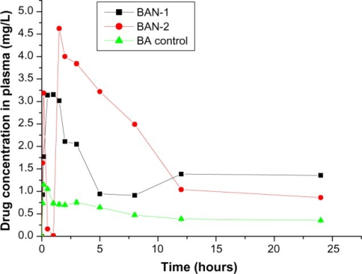 Plasma concentration-time profiles of baicalin-loaded nanoemulsions in rats after oral administration of BAN-1, BAN-2, and BA control.Note: Data are expressed as mean ± standard deviation (n = 3).Abbreviations: BAN-1, baicalin-loaded nanoemulsion created by dissolution of baicalin in PEG400 and mixing with soy-lecithin, tween-80, IPM, and water; BAN-2, baicalin-loaded nanoemulsion created by dissolution of baicalin in the final nanoemulsion formulations; BA control, free baicalin suspension (baicalin suspended in 0.5% sodium carboxymethyl cellulose solution).