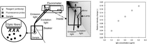 a) Schematic diagram of the reagent-less fiber-optic fl   Open-i on camera schematic, geiger counter schematic, microscope schematic, voltmeter schematic, oven schematic, ph meter schematic, spectrum analyzer schematic, dissolved oxygen sensor schematic, gc schematic, laser schematic, varian cary eclipse fluorimeter schematic, hplc schematic,
