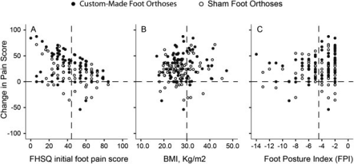 The association between foot pain score change post custom orthoses intervention as a function of (A) FHSQ initial foot pain score, (B) BMI, and (C) Foot Posture Index. The vertical dash line represents the mean value.