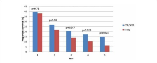 Survival at 1-5 years after diagnosis of hepatocellular carcinoma in the study group versus CCR/SEER data, 2002-2008p values calculated with Chi-square test (with Yates' correction for continuity)CCR, California Cancer Registry; SEER, surveilance, epidemiology and end results