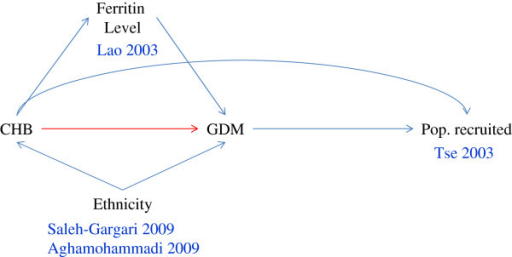 Possible causal diagram related to the four excluded studies analysing the relationship between chronic hepatitis B infection during pregnancy and gestational diabetes mellitus. CHB: chronic hepatitis B infection; GDM: gestational diabetes mellitus; Pop: population. The arrow represents a causal relationship between the two variables at both edges of the arrow. The variable that the arrow points to denotes the outcome of the variable at the other end of the arrow. The red arrow denotes the relationship under study. The blue arrow lines denote the other variables that could affect this relationship. The author names and publication years are associated with the variables as appropriate.