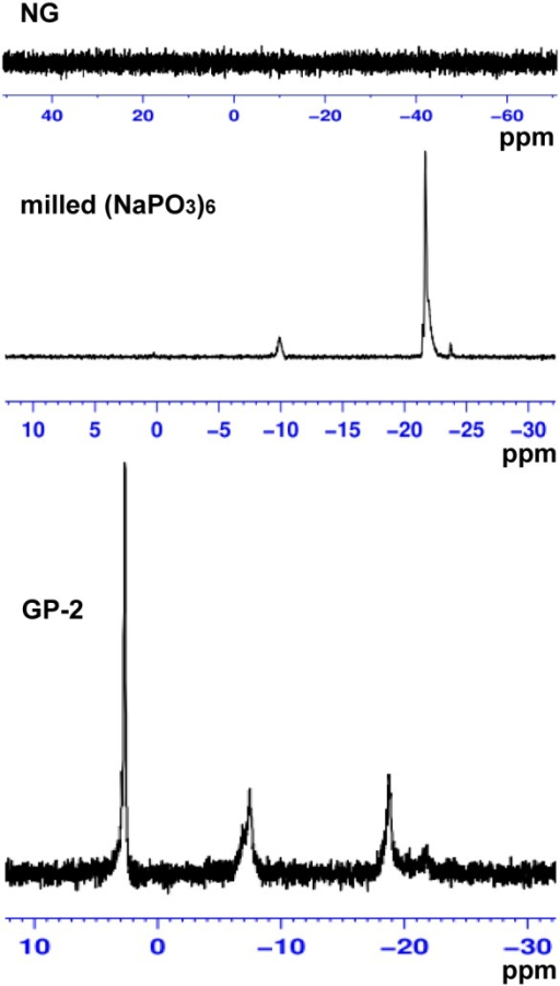 31P NMR spectra of insoluble β-D-glucan particles NG, β-D-glucan phosphate GP-2 prepared by planetary ball milling, and sodium hexametaphosphate (NaPO3)6 milled alone.