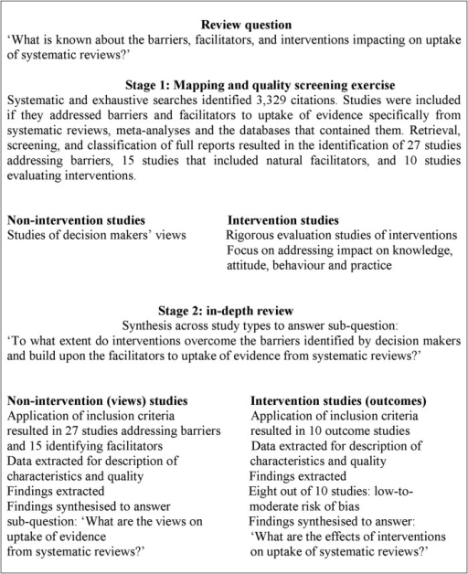An overview of all stages of the review and the approach taken.