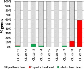 Differences in gene expression before induction of protein production (T0) in NG 14 and RUT C30 identified by RNA-seq. The percentage of genes with superior basal level (red bars), inferior basal level (green bars) or equal basal level (grey) is shown for each cluster.