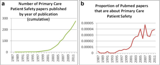 'Toolkit' review stages. Graph 1 –a) illustration of the literature base in primary care patient safety 1987-2011from Pubmed b) Papers from the review divided by the annual Pubmed output for the same year.