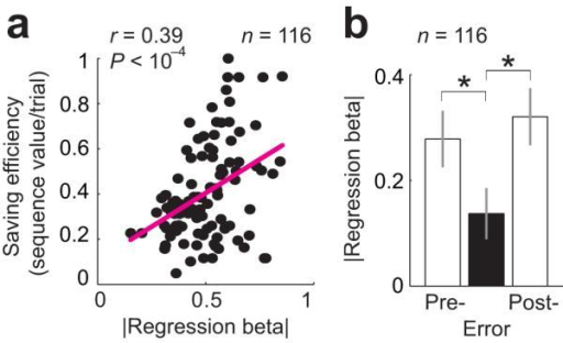 Relationship between amygdala planning activity and behavioral performance. (a) Relationship to saving efficiency. Stronger planning activity (sign-corrected regression betas, collapsed across responses encoding sequence value or sequence length across all trials, n = 116) predicted behavioral saving efficiency (accumulated sequence value per unit time, normalized, linear regression). This effect was confirmed in a partial correlation analysis (P < 0.001) that factored out potential confounding variables. (b) Relationship to performance errors. Bars show regression betas (± s.e.m) from a population analysis (combining sequence value and sequence length responses, n = 116) for trials immediately preceding errors (Pre−), error trials (Error), and trials following errors (Post−). The relationship between activity and planning variables was significantly reduced on error trials, when the animals failed to progress towards their saving goal (t1453 = −2.69, P < 0.01, dependent-samples t-test comparing betas on pre-error and error trials), and subsequently reappeared after error correction (t1453 = 3.47, P < 0.001, dependent-samples t-test comparing betas on error and post-error trials).