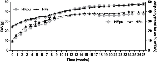 Body weight and total adiposity during 27 weeks of HF feeding.Body weight (solid lines) and total adiposity (dotted lines) were determined on a weekly basis during the 27 weeks of HFpu and HFs feeding. Total adiposity is expressed as the percentage of total body fat over body weight.
