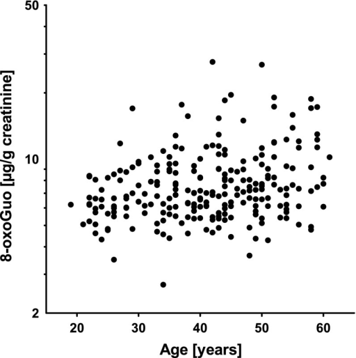 Association between age and urinary 8-oxo-7,8-dihydro-2′-oxyguanosine in 238 welders