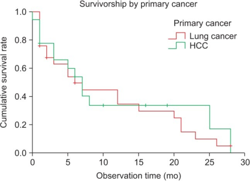 Kaplan-Meier analysis revealed cumulative survival rates to be 34.7% for lung cancer patients and 33.7% for hepatocellular cancer (HCC) patients at 12 months postoperatively. There was no statistically significant difference (p > 0.05, log-rank test).