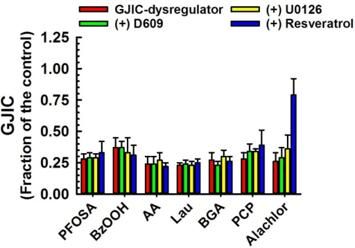 Dysregulation of GJIC through signaling pathways other than MEK1/2 or PC-PLC.The following compounds inhibited GJIC neither through MEK1/2 nor PC-PLC: PFOSA (40 μM, 20 min), BzOOH (200 μM, 15 min), AA (70–100 μM, 15 min), Lau (150 μM, 10 min), BGA (30 μμM, 15 min), PCP (50 μM, 10 min) and Alachlor (185 μM, 25 min). The cells were treated with inhibitors of PC-PLC (D609, 50 μM, 20 min) or MEK1/2 (U0126, 20 μM, 30 min), or resveratrol (100 μM, 15 min) before addition of GJIC-dysregulator. At least three independent experiments were averaged ± SD. An ANOVA was conducted for each GJIC-dysregulator followed by a Dunnett's post-hoc test to determine significance (at P<0.05 as indicated by an *) from cells treated with only the GJIC-dysregulator. The F-values for PFOSA, BzOOH, AA, Lau, BGA, PCP and alachlor were 1.0 (P = 0.426), 0.6 (P = 0.628), 0.7 (P = 0.565), 0.6 (P = 0.617), 2.1 (P = 0.131), 1.9 (P = 0.162) and 58.6 (P<0.001), respectively.
