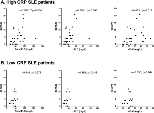 Correlation between serum FLC concentrations and SLEDAI scores in SLE patients with high CRP.Correlation between SLEDAI scores and total FLC, λFLC and κFLC levels in high CRP SLE patients (A) (n = 30) and in low CRP SLE patients (B) (n = 15). A: High CRP SLE patients. r-values are 0.506 (p = 0.004), 0.500 (p = 0.005) and 0.453 (p = 0.012) regarding total FLC, λFLC and κFLC levels, respectively. B: Low CRP SLE patients. r-values are 0.246 (p = 0.378), 0.393 (p = 0.148) and -0.056 (p = 0.844) regarding total FLC, λFLC and κFLC levels, respectively. FLCs—free light chains, SLE—systemic lupus erythematosus, SLEDAI—SLE disease activity index, CRP—C-reactive protein.