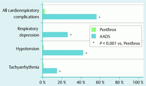 Differences between the cardiorespiratory complication rates of patients who had colonoscopy with anesthesia-assisted deep sedation and those of patients who had colonoscopy with Penthrox analgesia.