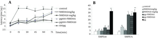 Time course of latency times (a) and Maximum possible effect (%MPE) at 30th and 75th minutes (b) of pregabalin (100 mg/kg, i.p.), NMDA (15 and 30 mg/kg, i.p.) and their combination in the tail flick test. In the pg + NMDA15 and pg + NMDA30 groups, NMDA was injected 15 minutes before the pregabalin. The data are expressed as Mean ± SEM of eight mice. * P < 0.05 and ** P < 0.001 compared to controls. # P < 0.001 compared to pregabalin.
