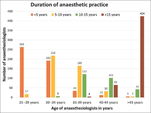 Age distribution and duration of anaesthetic practice pattern of the survey respondents
