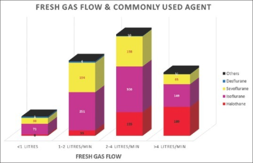 Pattern of fresh gas flow rates used in the study population. The extent of use of various inhalational agents is depicted by the stacked bar graphs