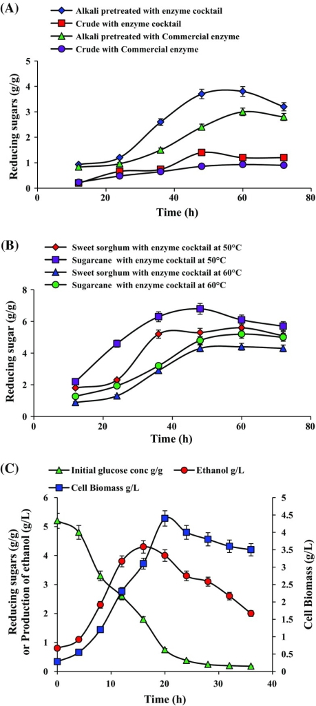 Enzymatic hydrolysis of untreated and pretreated sweet sorghum bagasse with purified endo β-1,4-d-glucanase mixed cocktail and commercial enzyme at 40 °C (a), optimization of temperature and time for enzymatic hydrolysis of alkali pretreated sweet sorghum and sugarcane bagasse with purified endo β-1,4-d-glucanase mixed cocktail (b), and production of ethanol from sweet sorghum bagasse hydrolyzate fermented by Saccharomyces cerevisiae NCIM 3594 (c). Data values represent average of triplicates and error bars represent standard deviation