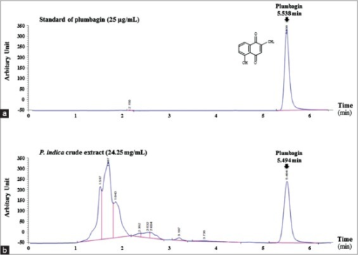High-performance liquid chromatography chromatogram of the plumbagin standard and the Plumbago indica extract. (a) Chromatogram of the plumbagin standard at a concentration of 25 mg/mL, (b) Chromatogram of the P. indica extract at a concentration of 24.25 mg/mL